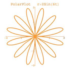 جزوه ریاضی عمومی (فرمولها و شکلهای توابع)
